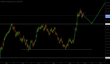 GBPJPY: GBP/JPY Short Term Sell, Long Term Buy!