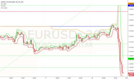 EURUSD: A bet on a correction