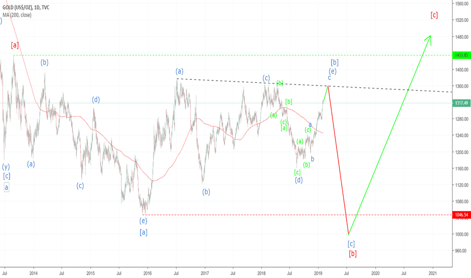 GOLD: Gold Cycle Wave Count
