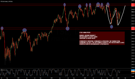 FTSE: FTSE ANALYSIS (DAILY CHART)