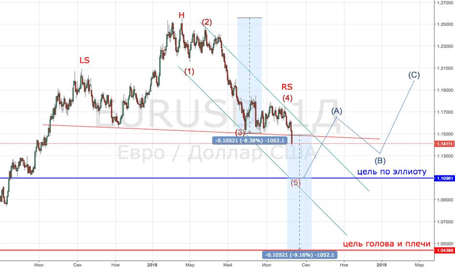 EURUSD: EUR/USD 1D какие цели?