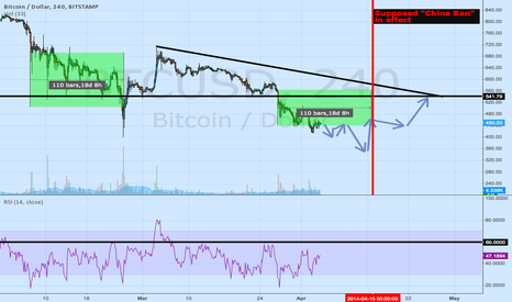 BTCUSD: NOT THE BOTTOM YET