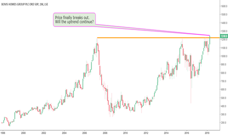 BVS: Bovis Homes Breaks Out As Expected
