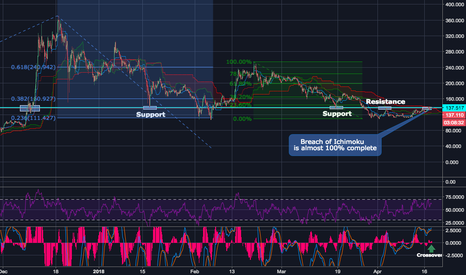 LTCUSD: LTC/USD Critical Point Spotted