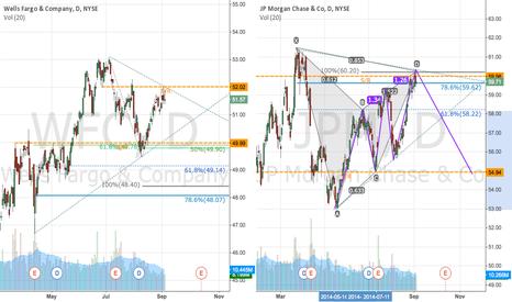 JPM: Bearish pattern on $JPM & $WFC