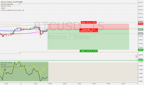 BTCUSD: Quick Short Bitcorn
