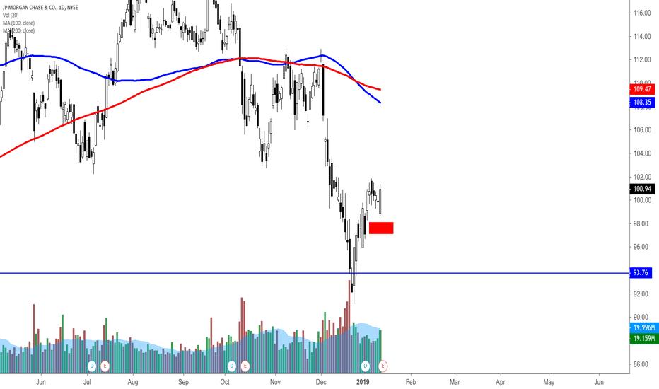 JPM: JPM Pre earnings analysis