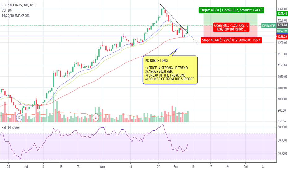 RELIANCE: RELIANCE UP TREND CONTINUE!!