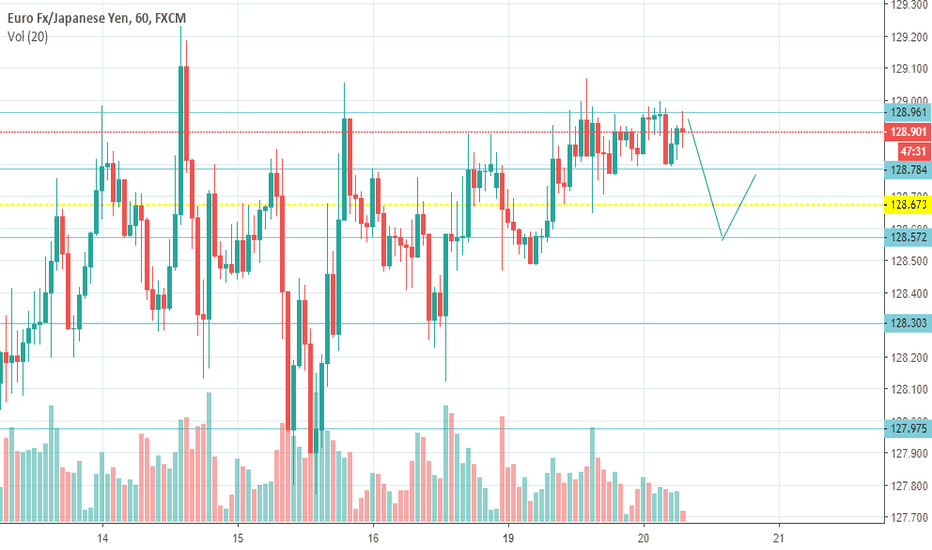 EURJPY: retracement