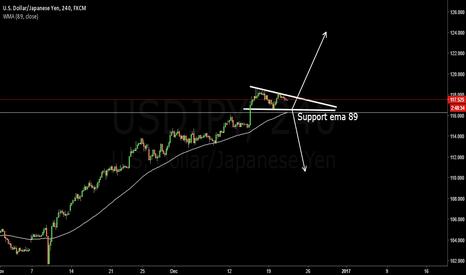 USDJPY: Uj breaking the long triangle target 124 short 110