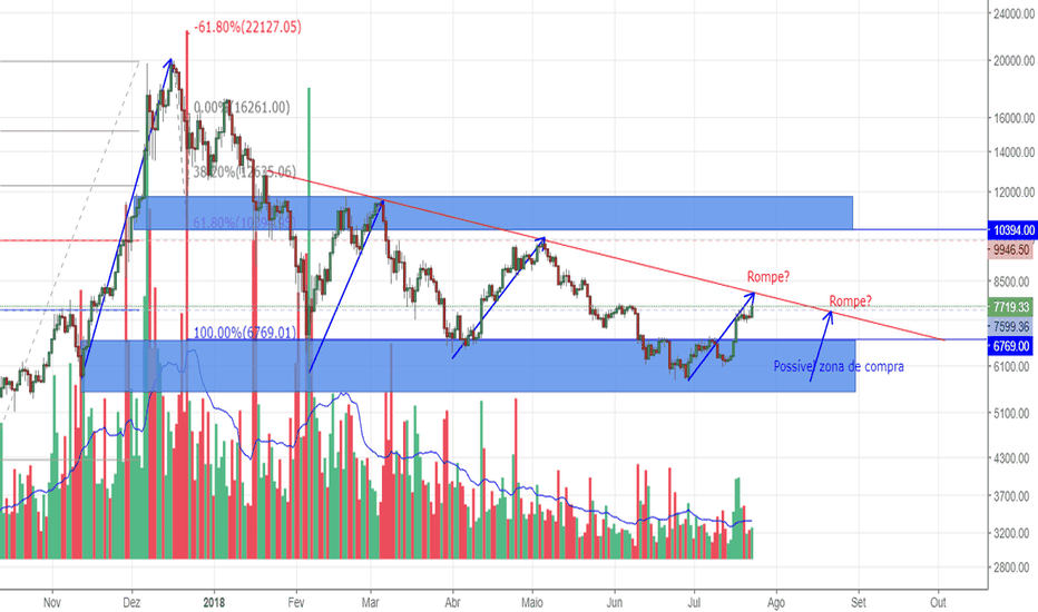 BTCUSD: Paredes e afunilamento do Bitcoin