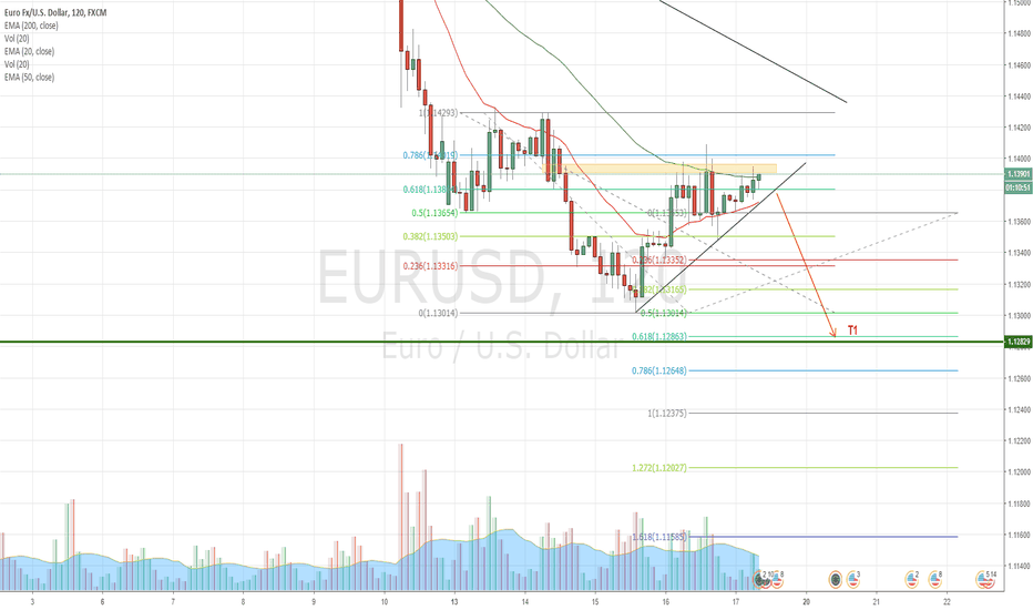 EURUSD: EURUSD SHORT ANALYSIS