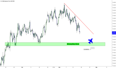 USDJPY: USDJPY Long Setup Plan
