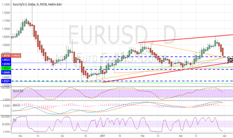 EURUSD: EurUSD : long o short?