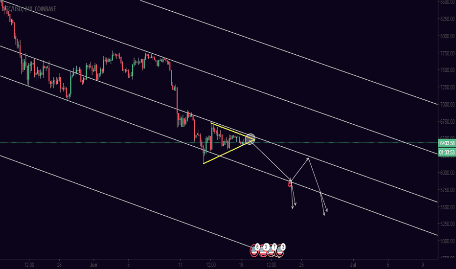 BTCUSD: We may see a drop on the BTC