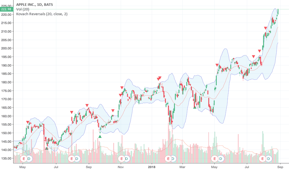 AAPL: AAPL Extremely Bullish, Don't Buy on FOMO!
