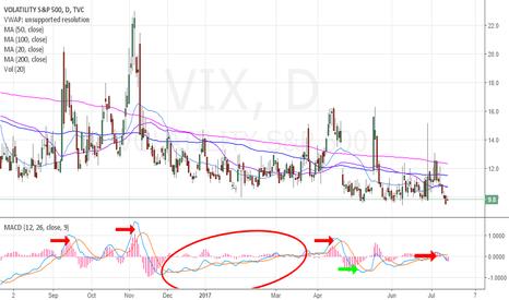 VIX: $VIX MACD still on a sell on daily.
