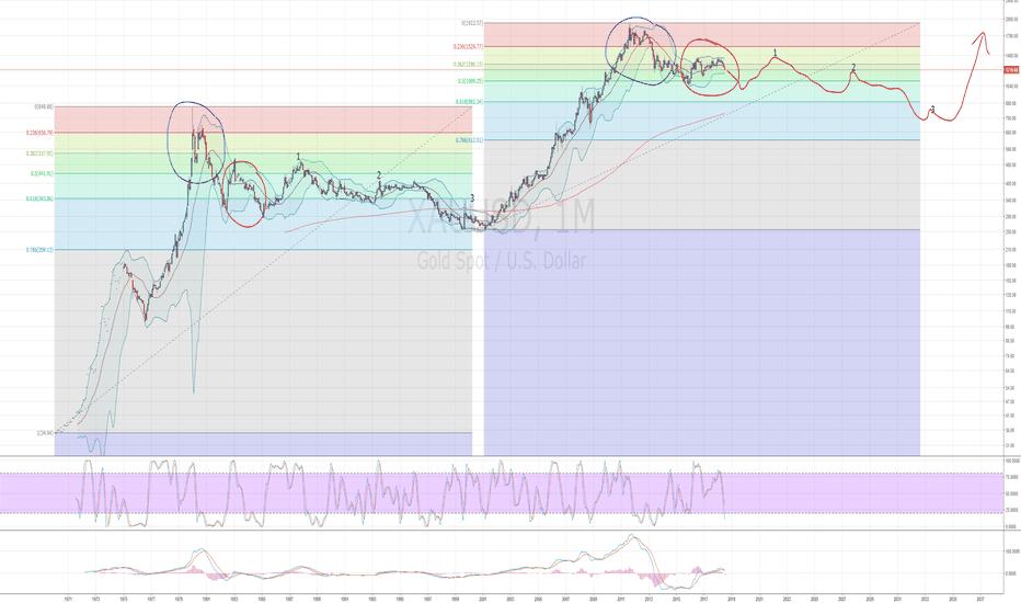 XAUUSD: Buy gold in .... 2032 ?!?!
