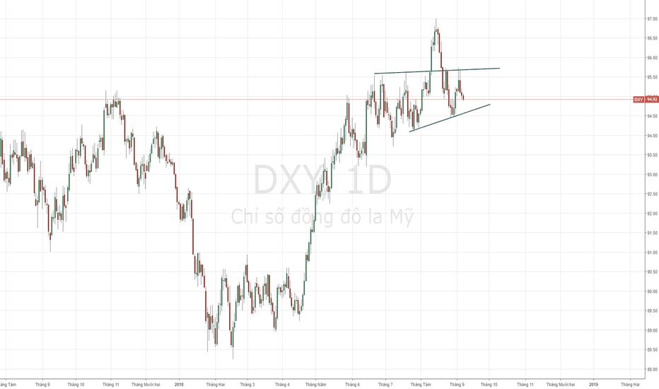 DXY: USD Index - Xu hướng giảm theo mô hình VDV.