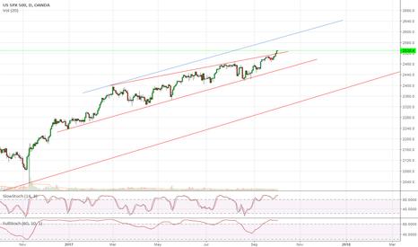 SPX500USD: S&P 500 Breakout
