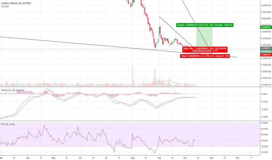 NLGBTC: Short term 40% profit up for grabbing! (Low Risk)