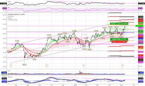 CB: (D) Good model. Stretching to R2 pivot in bullish channel