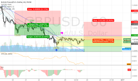 GBPUSD: short GBPUSD @ 1h @ trading capability for this 52nd week `16