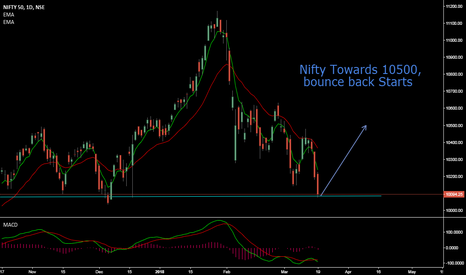 NIFTY: Nifty Next move