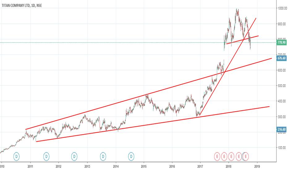 TITAN: titan target to the below trendline