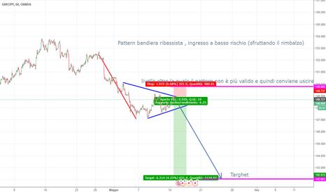 GBPJPY: Pattern bandiera ribassista con ottimo rischio/rendimento