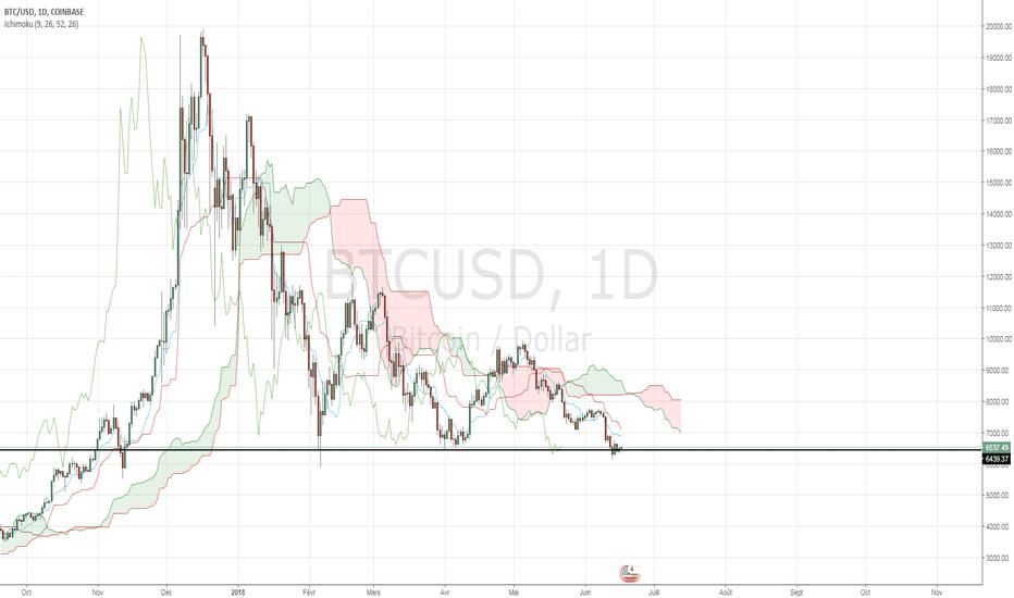 BTCUSD: Bitcoin: attendre une cassure franche du support pour vendre.