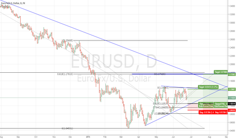 EURUSD: try the long position here with two targets