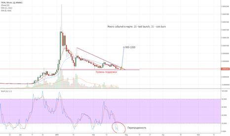 TRXBTC: TRX/BTC long