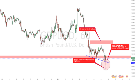 GBPUSD: A fake out or not?