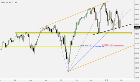 ESH2015: In case ES continues bearish
