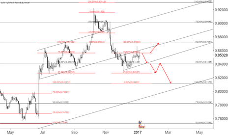 EURGBP: EurGbp Outlook Based on clones