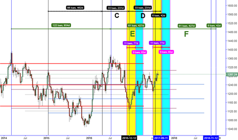XAUUSD: ITS CONCERNING $1200 OR $1300 HAVE A MEANING FULL