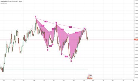 NZDUSD: Cypher partten 0.382 profit. Still selling to 0.618.