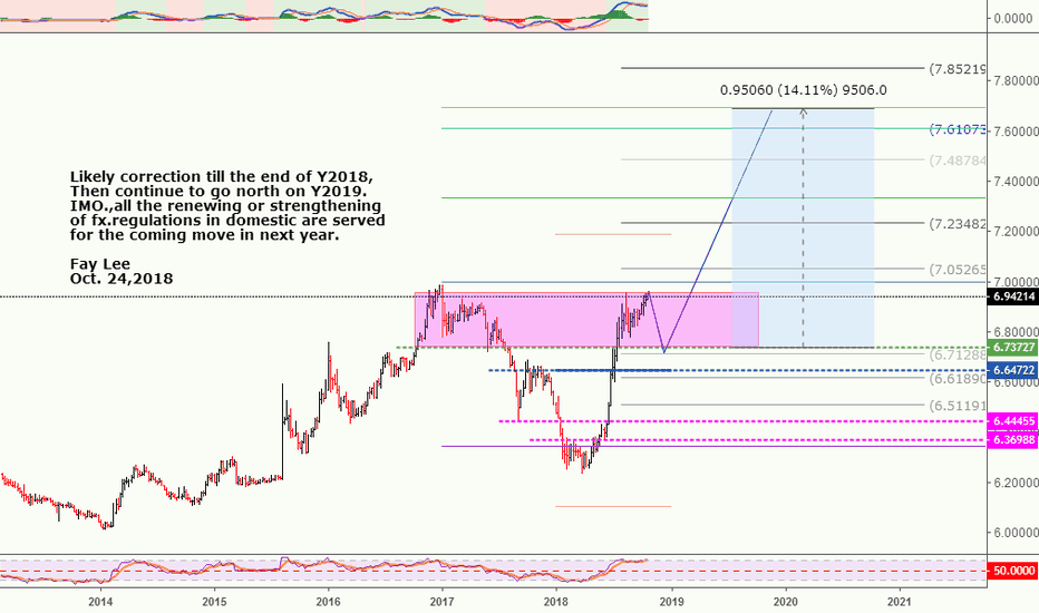 USDCNH: More than 15% in Y2019-2021