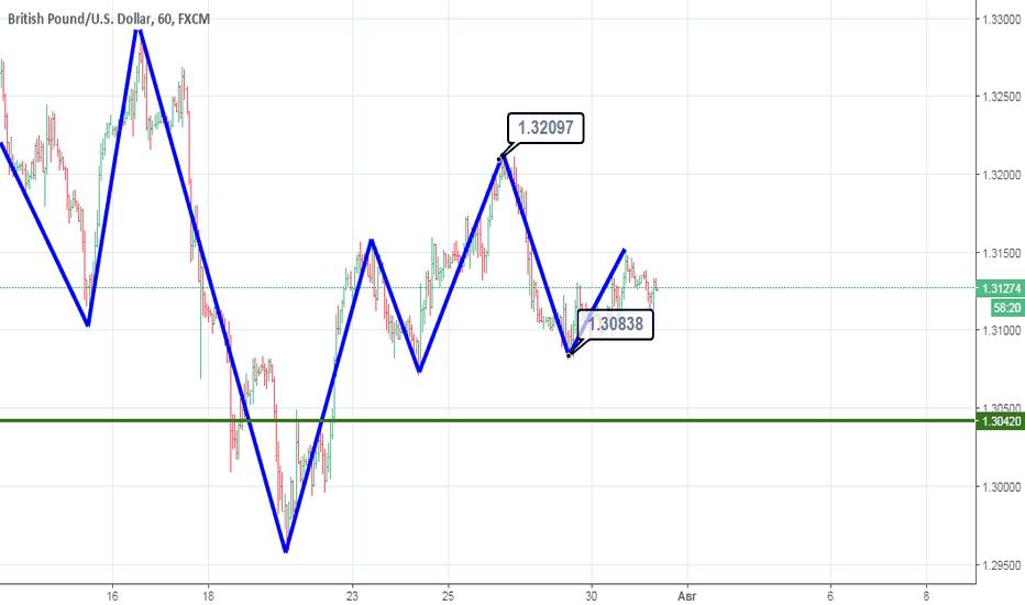 GBPUSD: GBP/USD продолжит снижаться.