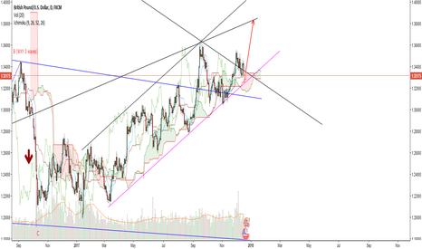 GBPUSD: GBP/USD important breakout