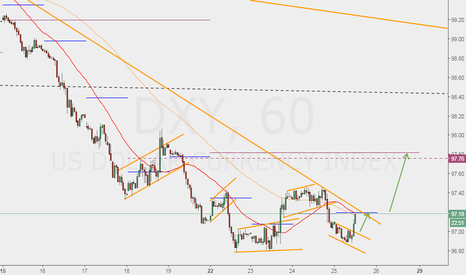 DXY: DXY to 97.80