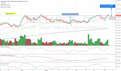 RELIANCE: #RELIANCE Inv H&S on Daily Chart