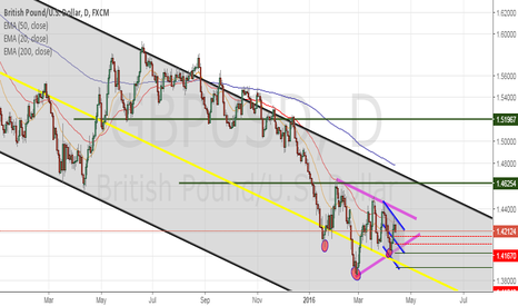 GBPUSD: THINK ABOUT IT !!