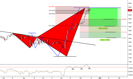 US30: (Daily) Will Mr. Jones follow the rules? Overbought ;)