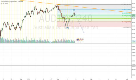 AUDJPY: Bearish AUDJPY