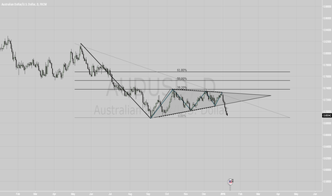 AUDUSD: AUDUSD general picture - short