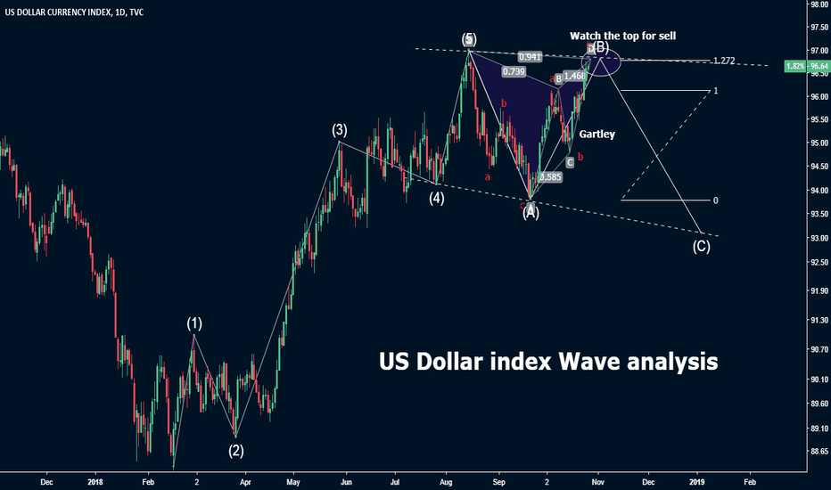 DXY: DXY Wave analysis