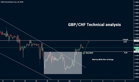 GBPCHF: GBP/CHF Technical analysis