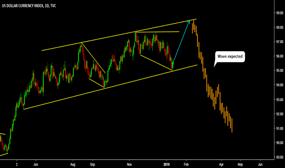 DXY: DXY SELL (DOLLAR INDEX)